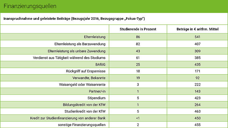 Die Grafik zeigt Finanzierungsquellen deutscher Studierender.