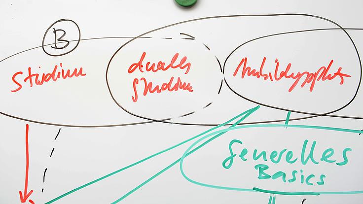 : Whiteboard mit Skizze, die das duale Studium als Schnittmenge von Studium und Ausbildung darstellt.