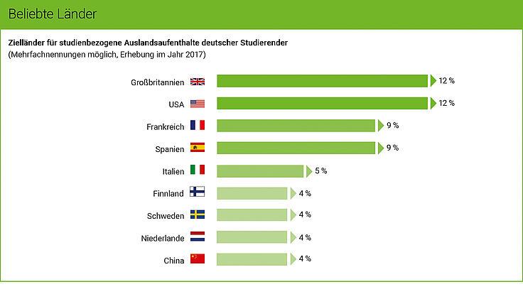 Die Grafik zeigt die beliebtesten Länder für einen studienbezogenen Auslandsaufenthalt deutscher Studierender.