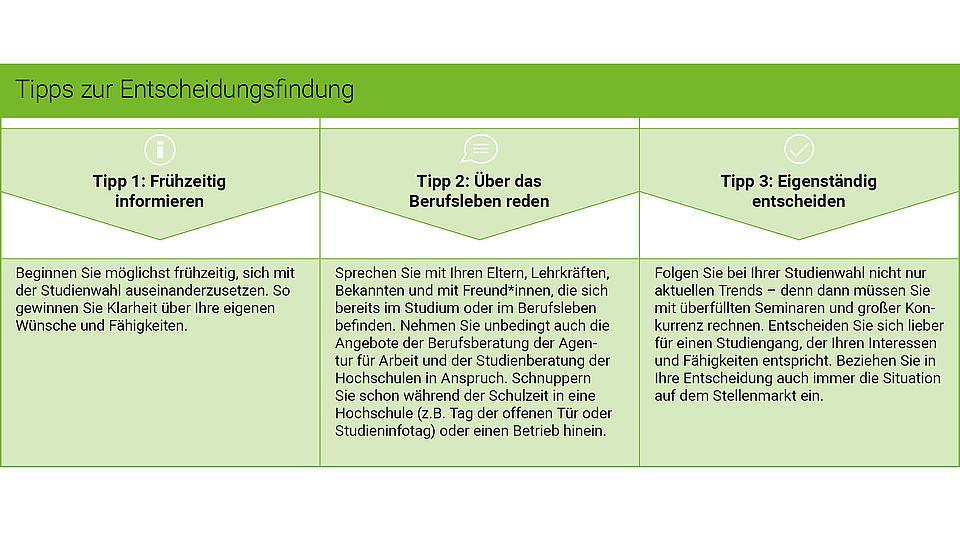 Grafik Tipps zur Entscheidungsfindung