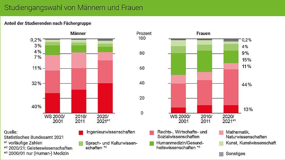 Grafik Studiengangswahl Geschlechter