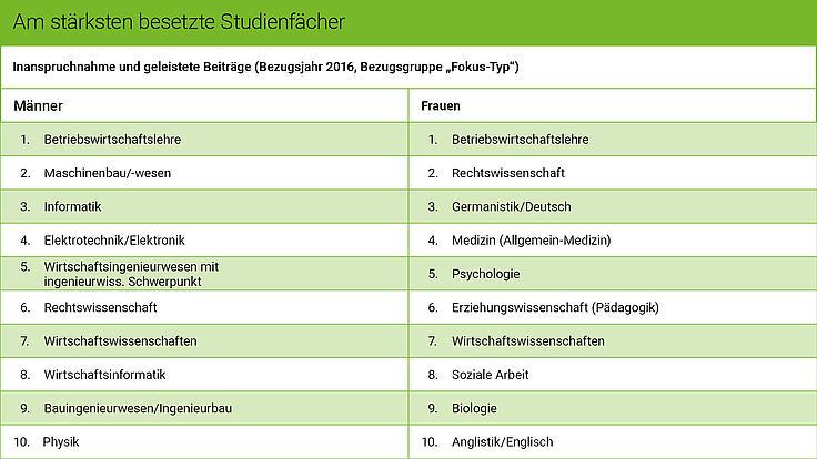 Die Grafik zeigt die beliebtesten Studienfächer von Männern und Frauen.