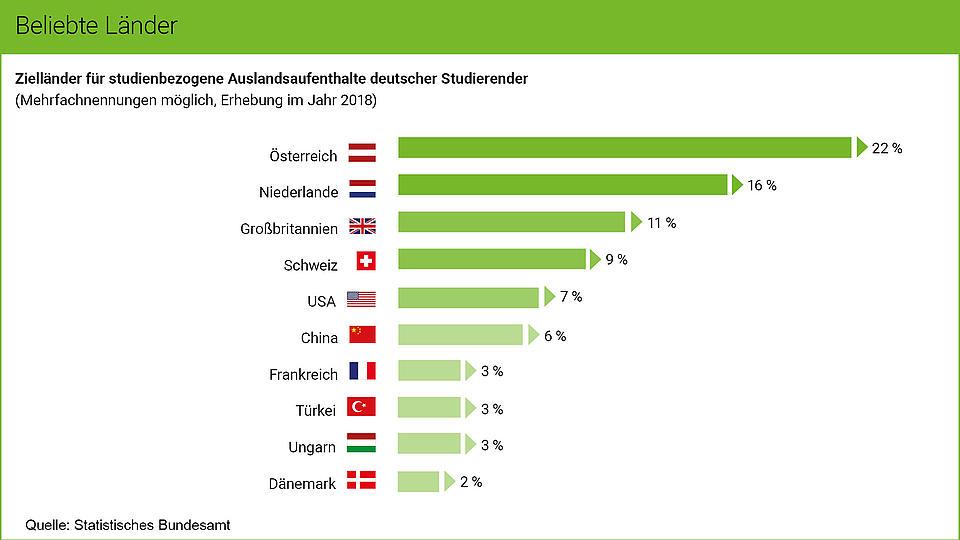 Grafik Studienländer