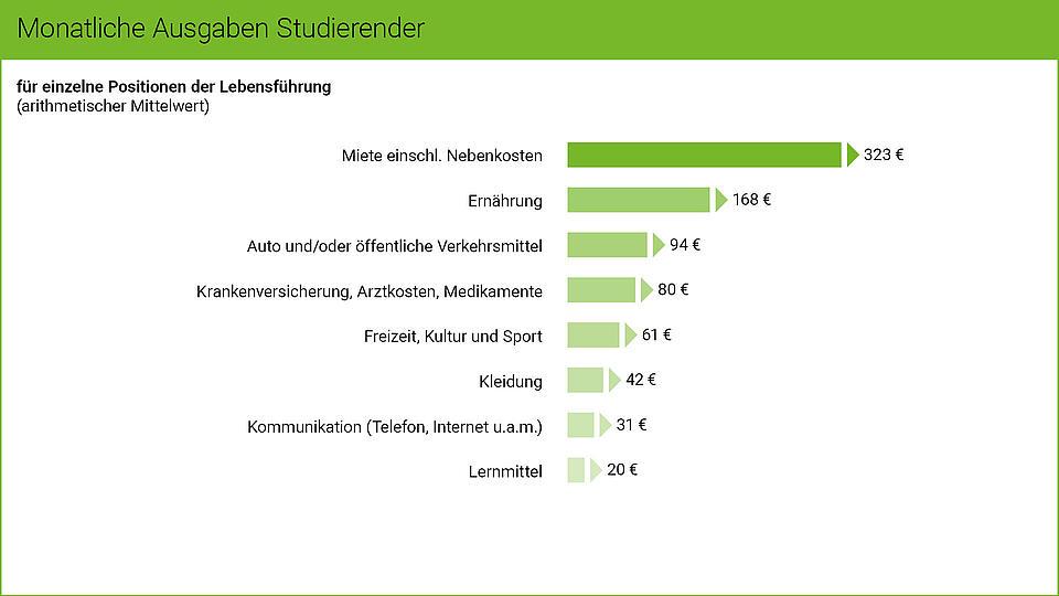Die Grafik zeigt die monatlichen Ausgaben deutscher Studierender.